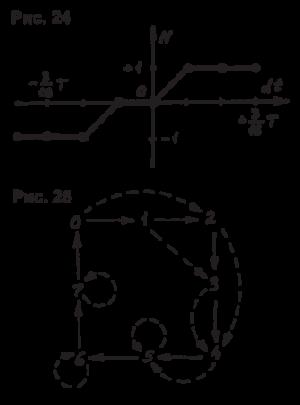 портрет» схемы (рис.24),